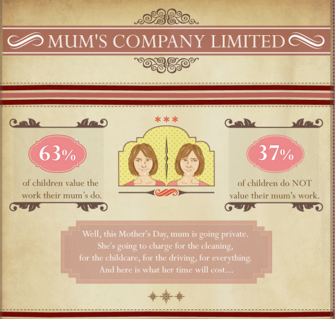 How Valuable is Your Mum?