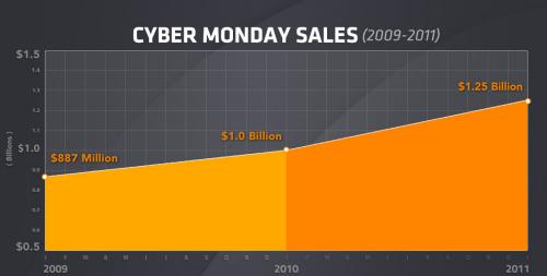 Cyber Monday Sales 2009-2011