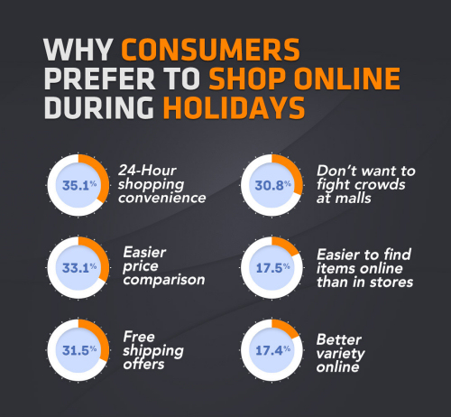 Why  Prefer Online Shopping