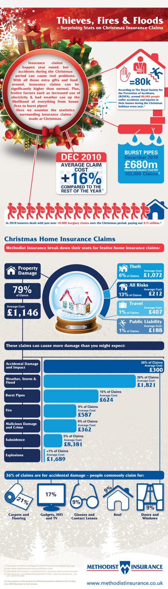 Christmas Insurance Claims Infographic