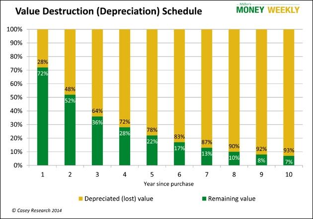 Car Depreciation