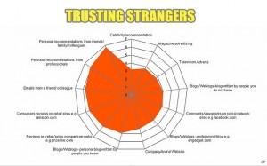 Trusting Strangers- 3439333639_b1af54ea37_z