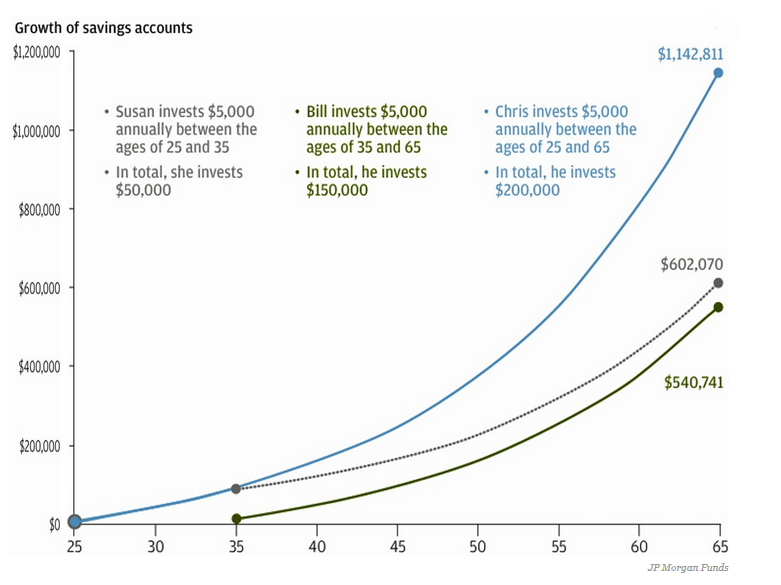 Retirement Savings Levels