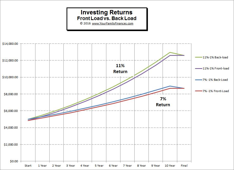 investing-returns