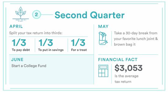 Money Challenge 2nd Quarter